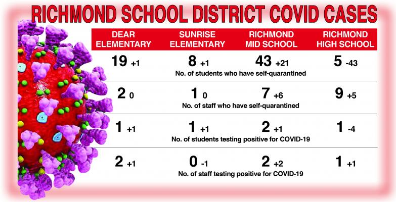 RICHMOND School District's COVID-19 numbers show fluctuation, with quarantined students doubling at the middle school, but dropping by 43, to just five, at the high school.