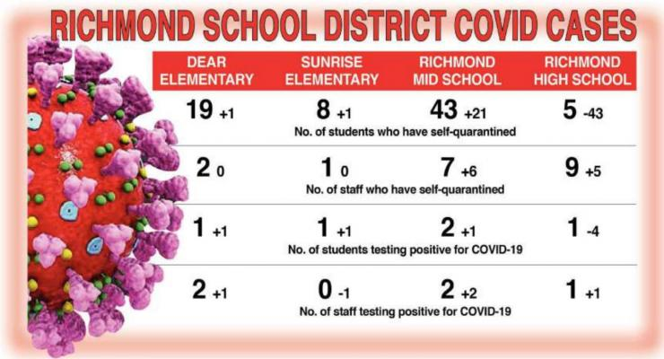 RICHMOND School District's COVID-19 numbers show fluctuation, with quarantined students doubling at the middle school, but dropping by 43, to just five, at the high school. J.C. VENTIMIGLIA | Staff