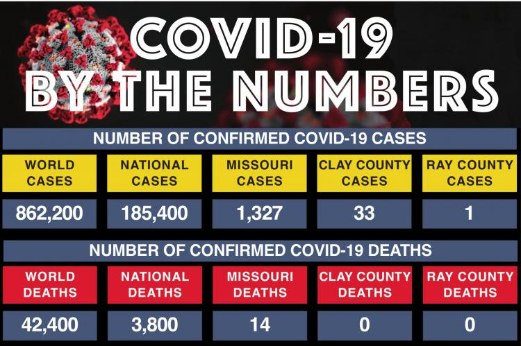 WHILE CREATING this breakdown of COVID-19 cases and deaths from the world level down to the level of Clay and Ray counties, he numbers have increased at the national and world levels. By the time this information is published, the numbers no doubt will have increased again. The purpose of this graphic is to provide a look at the impact this virus is having at various levels.
