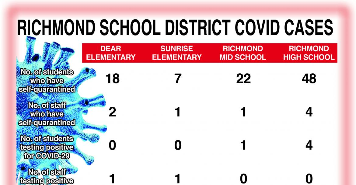 This chart outlines the number of Covid-19 cases within the district